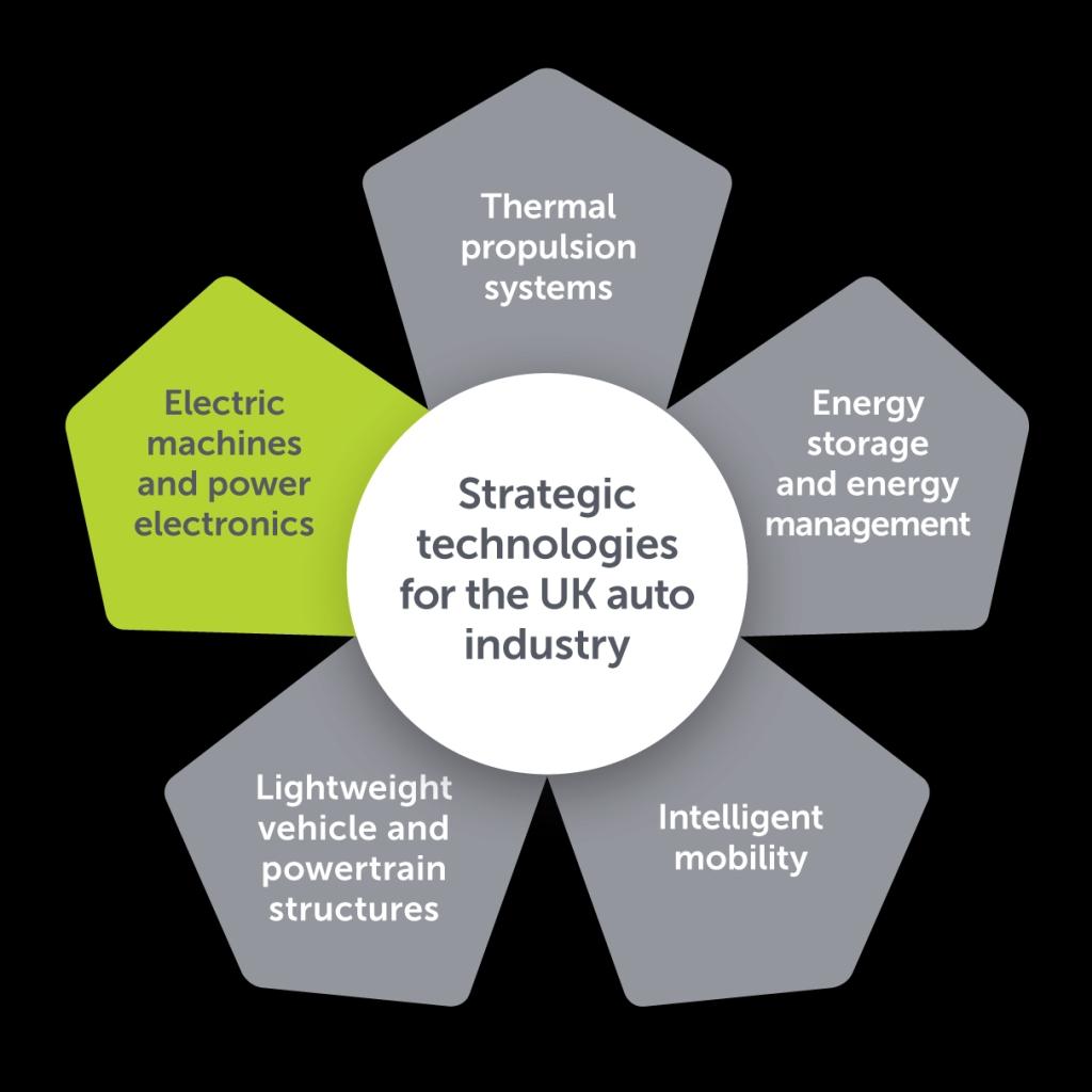 Das ESCAPE-Projekt ist eines von mehreren Accelerator-Programmen, die derzeit von der APC für das gesamte Spektrum der strategischen Technologien des Automotive Council beaufsichtigt werden IMAGE: APC